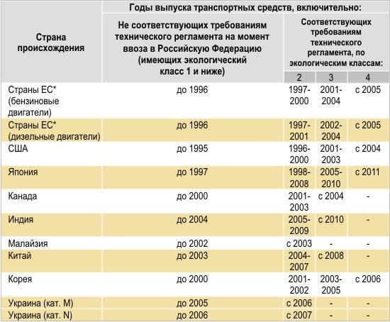 Таблица для определения принадлежности автомобиля Евростандартам
