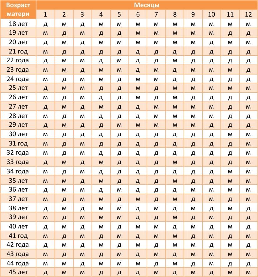 Древнекитайская таблица для опредения пола ребенка