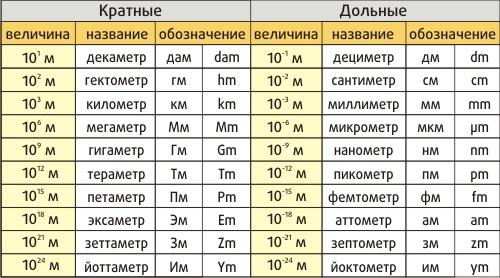 Метрическая система мер длины