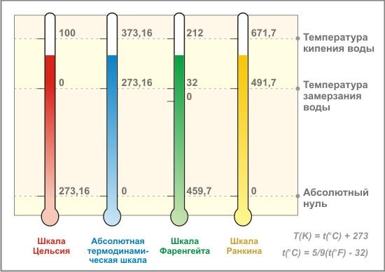 Различные температурные шкалы
