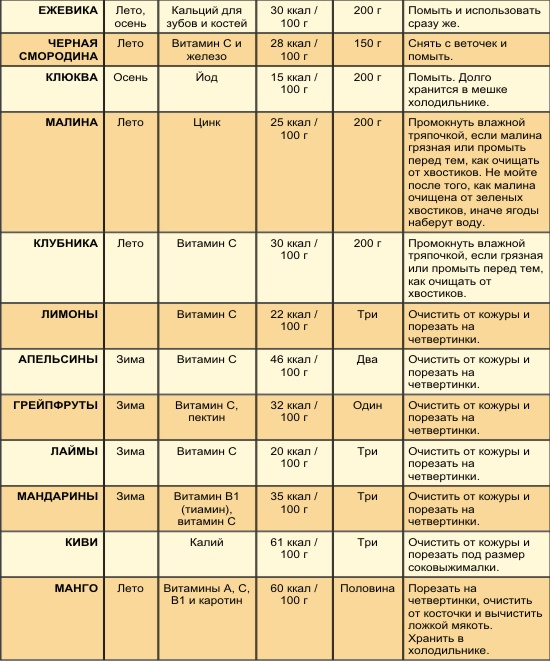 Гипоаллергенная диета таблица 9