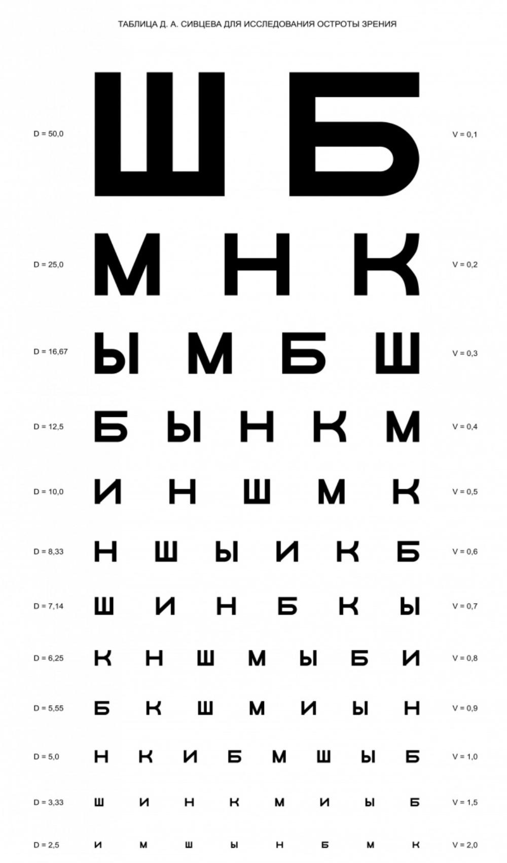 Таблица проверки зрения распечатать а4
