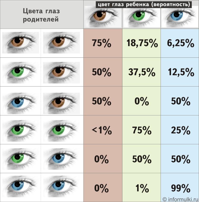 Таблица наследования цвета глаз у детей