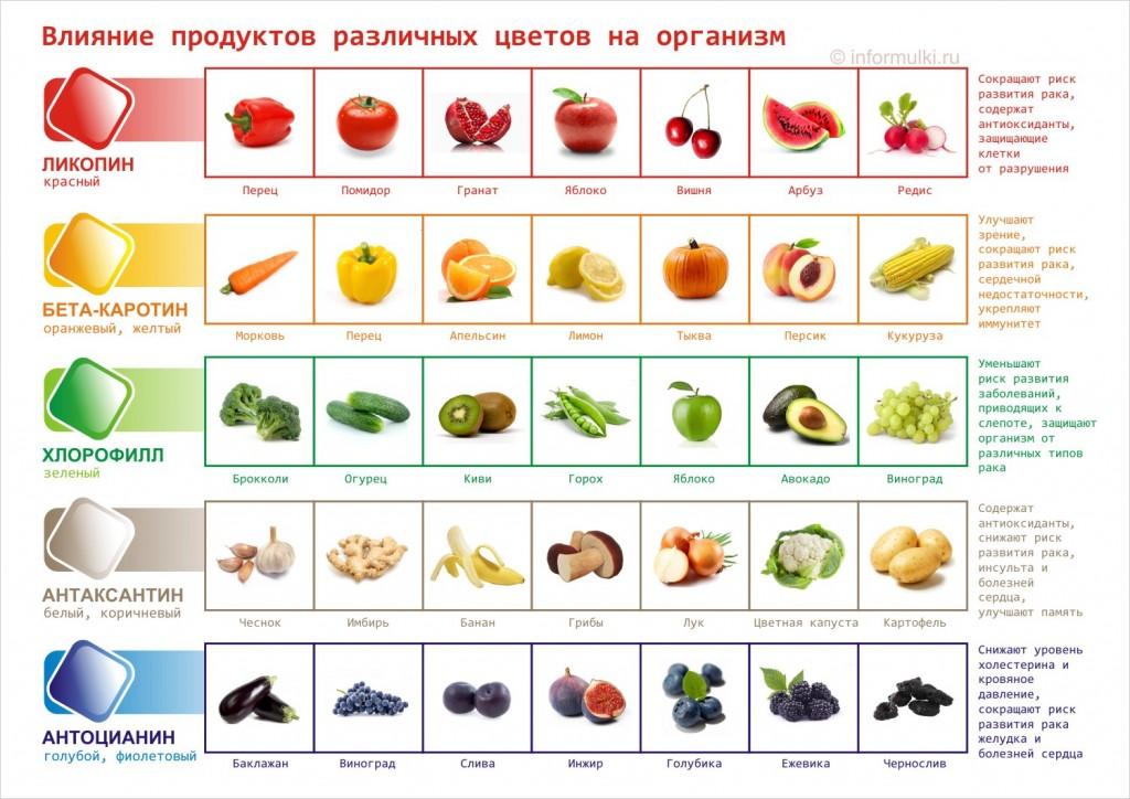 Влияние продуктов различных цветов на организм